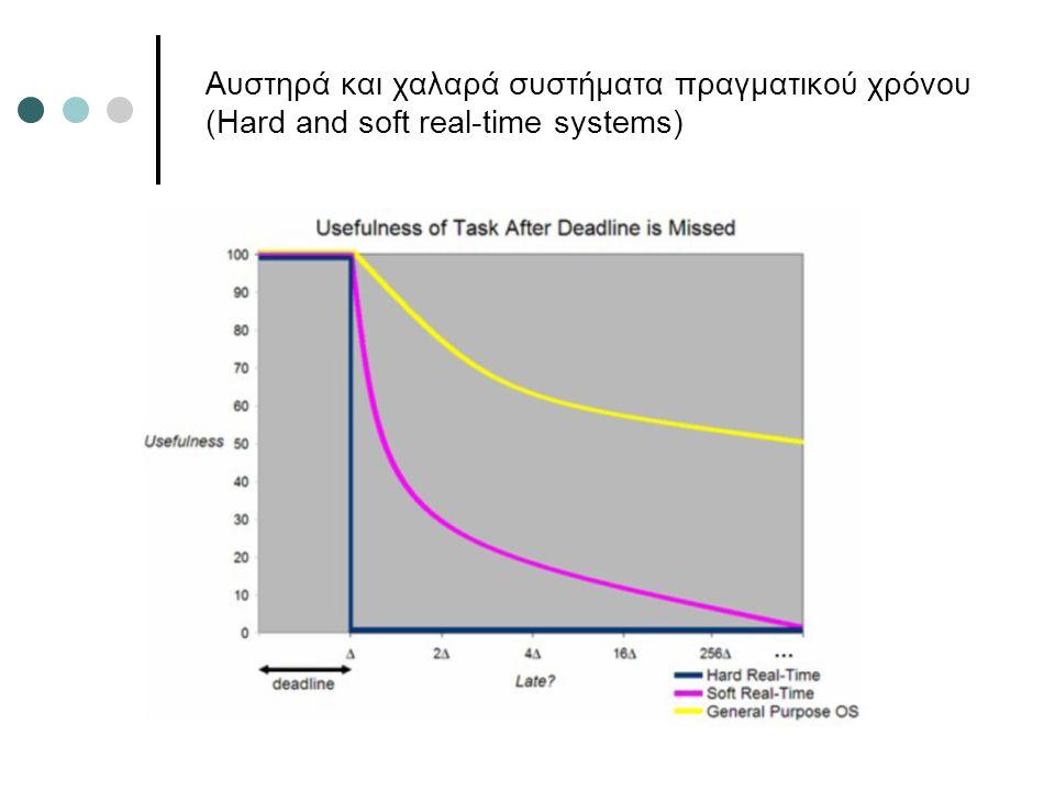 Αυστηρά και χαλαρά συστήματα πραγματικού χρόνου (Hard and soft real-time systems)