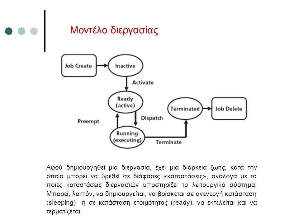Μοντέλο διεργασίας Αφού δημιουργηθεί μια διεργασία, έχει μια διάρκεια ζωής, κατά την οποία μπορεί να βρεθεί σε διάφορες «καταστάσεις», ανάλογα με το π
