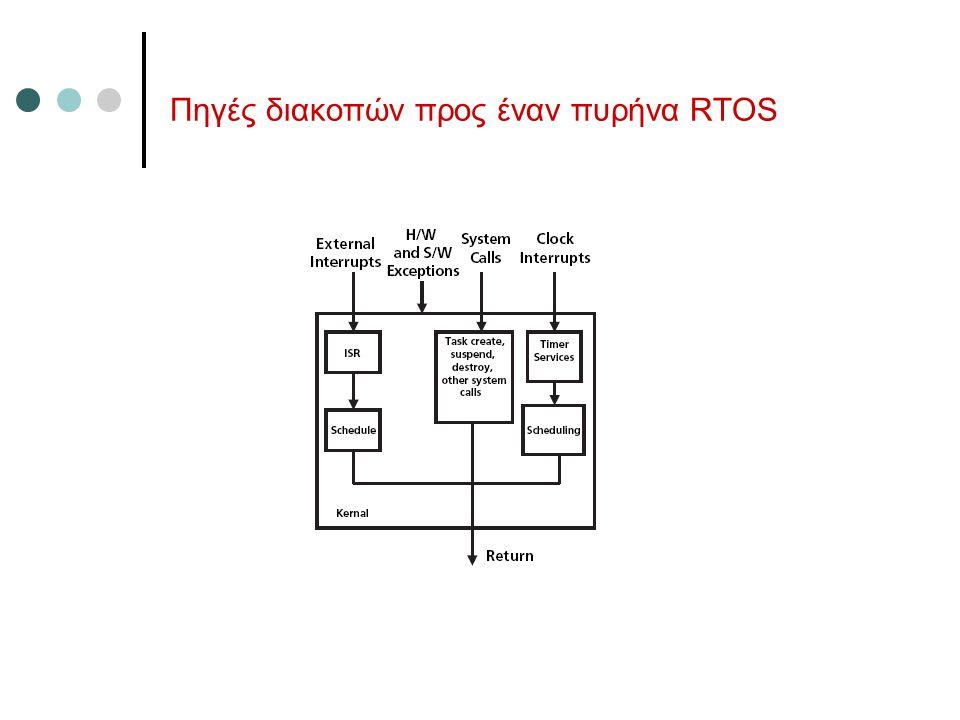 Πηγές διακοπών προς έναν πυρήνα RTOS