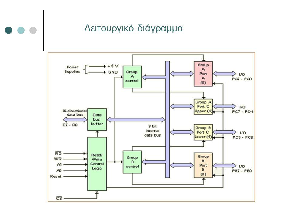 Λειτουργικό διάγραμμα