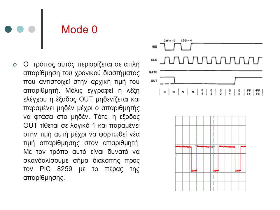 Mode 0 O τρόπος αυτός περιορίζεται σε απλή απαρίθμηση του χρονικού διαστήματος που αντιστοιχεί στην αρχική τιμή του απαριθμητή. Μόλις εγγραφεί η λέξη