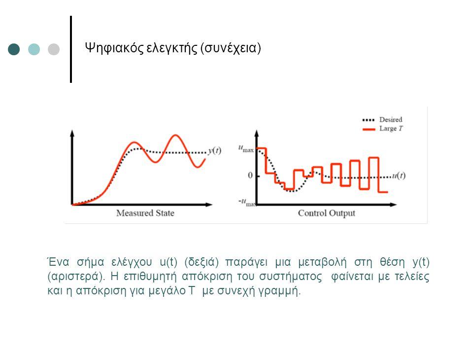 Ψηφιακός ελεγκτής (συνέχεια) Ένα σήμα ελέγχου u(t) (δεξιά) παράγει μια μεταβολή στη θέση y(t) (αριστερά). Η επιθυμητή απόκριση του συστήματος φαίνεται