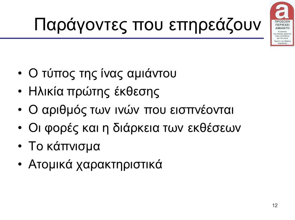12 Παράγοντες που επηρεάζουν Ο τύπος της ίνας αμιάντου Ηλικία πρώτης έκθεσης Ο αριθμός των ινών που εισπνέονται Οι φορές και η διάρκεια των εκθέσεων Τ