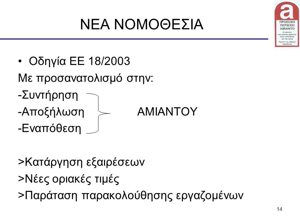 14 ΝΕΑ ΝΟΜΟΘΕΣΙΑ Οδηγία ΕΕ 18/2003 Με προσανατολισμό στην: -Συντήρηση -Αποξήλωση ΑΜΙΑΝΤΟΥ -Εναπόθεση >Κατάργηση εξαιρέσεων >Νέες οριακές τιμές >Παράτα
