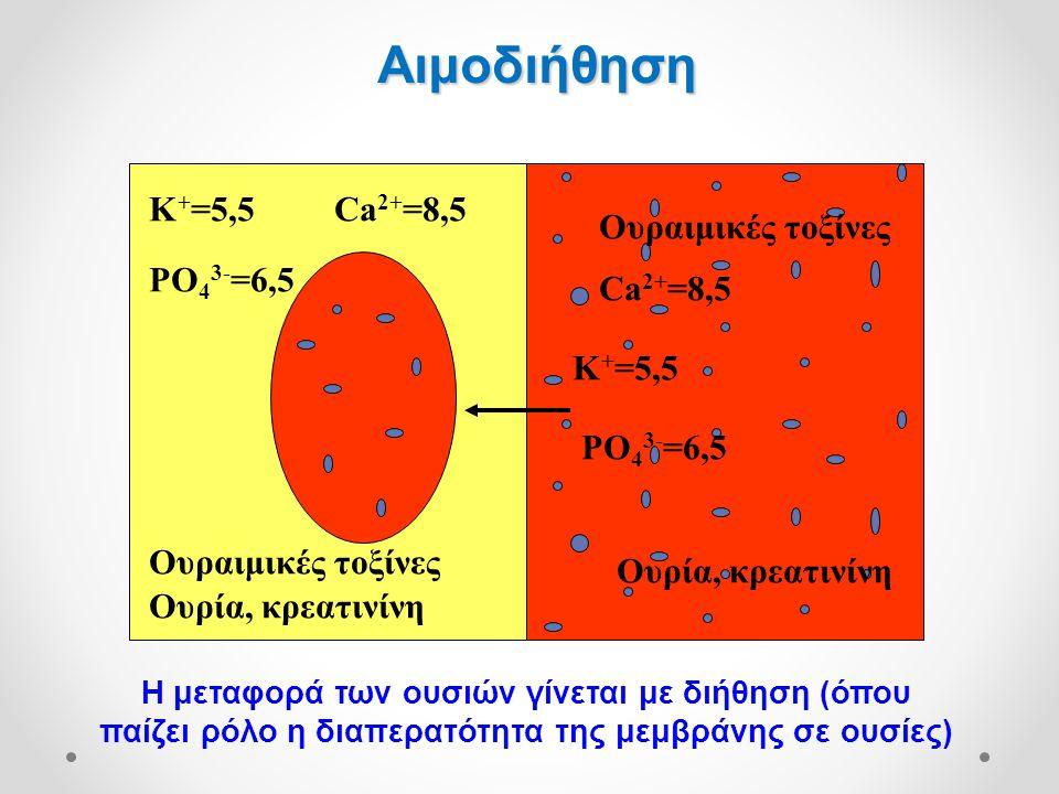 K + =5,5 PO 4 3- =6,5 Ουραιμικές τοξίνες Ουρία, κρεατινίνη K + =5,5 Ουραιμικές τοξίνες Ουρία, κρεατινίνη Ca 2+ =8,5 PO 4 3- =6,5 Η μεταφορά των ουσιών γίνεται με διήθηση (όπου παίζει ρόλο η διαπερατότητα της μεμβράνης σε ουσίες) Αιμοδιήθηση