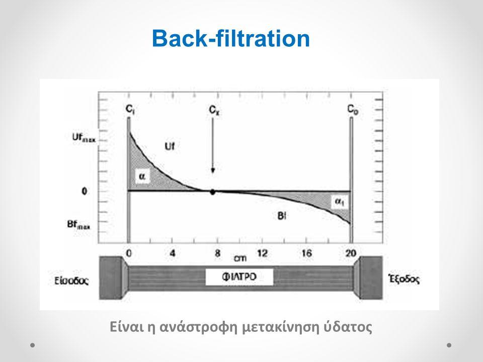 Back-filtration Είναι η ανάστροφη μετακίνηση ύδατος