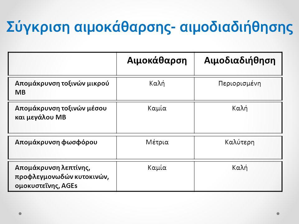 Σύγκριση αιμοκάθαρσης- αιμοδιαδιήθησης Απομάκρυνση λεπτίνης, προφλεγμονωδών κυτοκινών, ομοκυστεΐνης, AGEs ΚαμίαΚαλή ΑιμοκάθαρσηΑιμοδιαδιήθηση Απομάκρυ