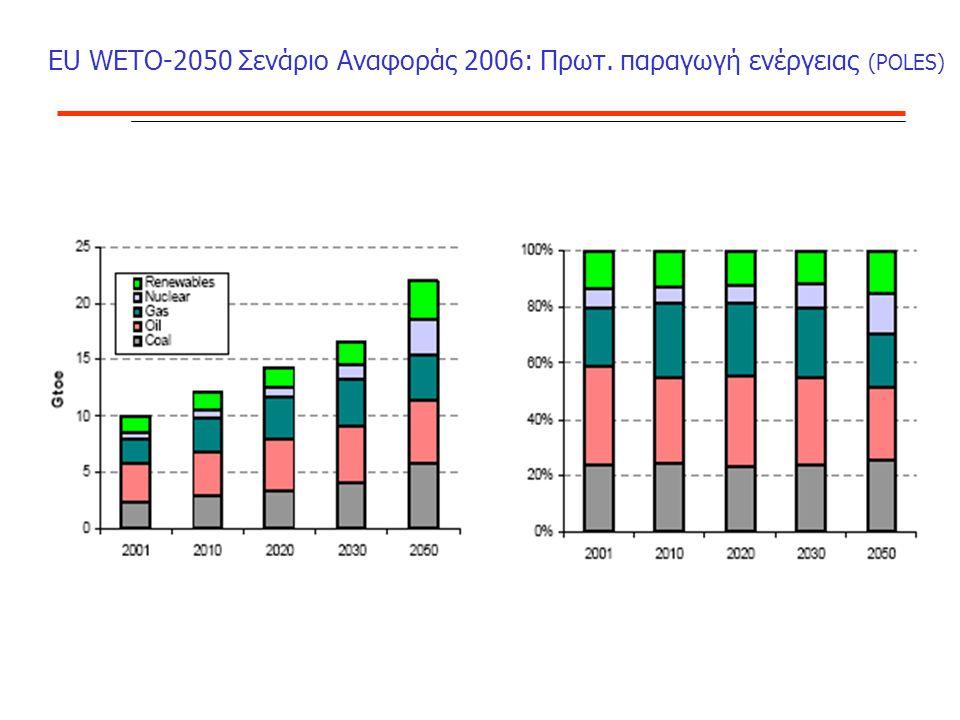 EU WΕΤΟ-2050 Σενάριο Αναφοράς 2006: Πρωτ. παραγωγή ενέργειας (POLES)