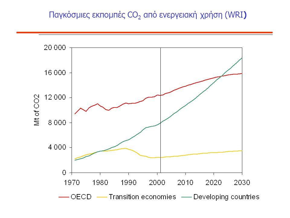 Παγκόσμιες εκπομπές CO 2 από ενεργειακή χρήση (WRI)