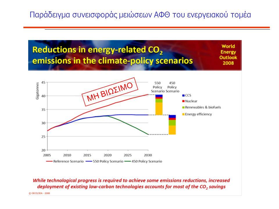 Παράδειγμα συνεισφοράς μειώσεων ΑΦΘ του ενεργειακού τομέα ΜΗ ΒΙΩΣΙΜΟ