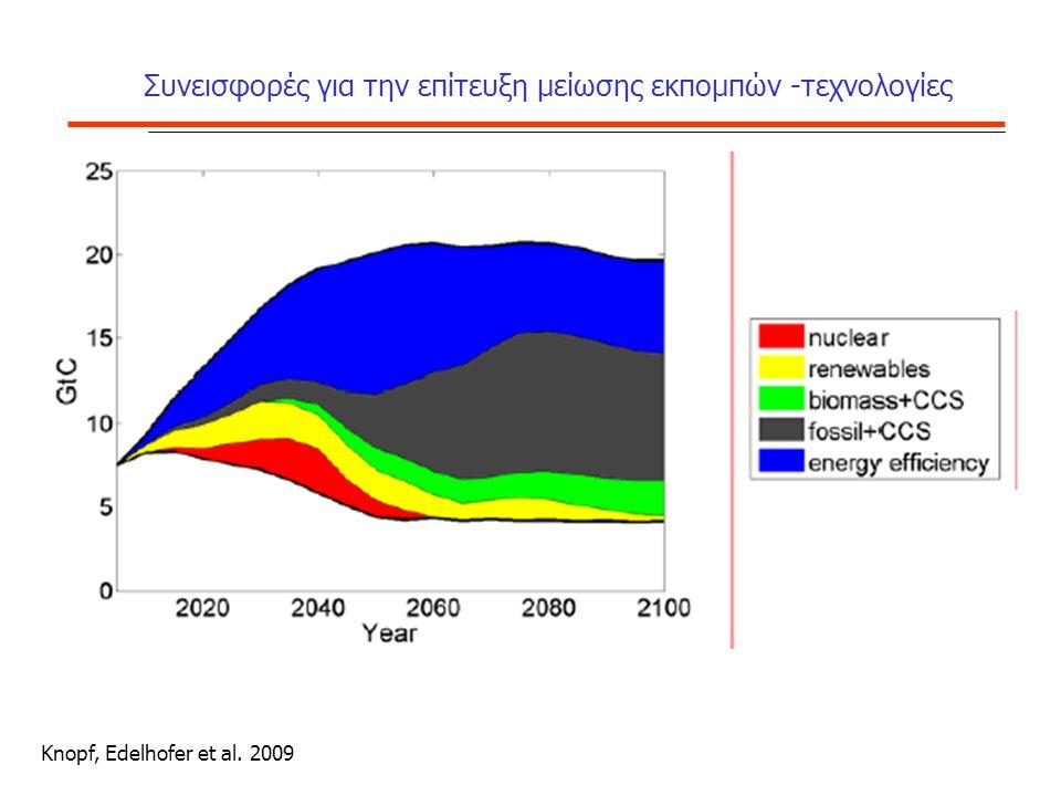 Συνεισφορές για την επίτευξη μείωσης εκπομπών -τεχνολογίες Knopf, Edelhofer et al. 2009