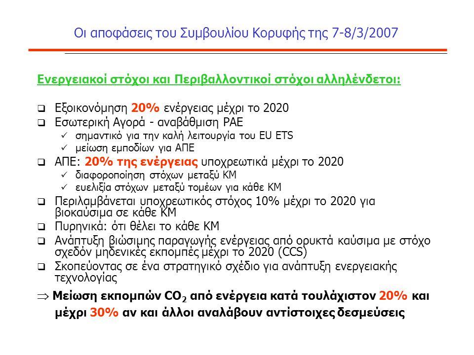 Οι αποφάσεις του Συμβουλίου Κορυφής της 7-8/3/2007 Ενεργειακοί στόχοι και Περιβαλλοντικοί στόχοι αλληλένδετοι:  Εξοικονόμηση 20% ενέργειας μέχρι το 2020  Εσωτερική Αγορά - αναβάθμιση ΡΑΕ σημαντικό για την καλή λειτουργία του EU ETS μείωση εμποδίων για ΑΠΕ  ΑΠΕ: 20% της ενέργειας υποχρεωτικά μέχρι το 2020 διαφοροποίηση στόχων μεταξύ ΚΜ ευελιξία στόχων μεταξύ τομέων για κάθε ΚΜ  Περιλαμβάνεται υποχρεωτικός στόχος 10% μέχρι το 2020 για βιοκαύσιμα σε κάθε ΚΜ  Πυρηνικά: ότι θέλει το κάθε ΚM  Ανάπτυξη βιώσιμης παραγωγής ενέργειας από ορυκτά καύσιμα με στόχο σχεδόν μηδενικές εκπομπές μέχρι το 2020 (CCS)  Σκοπεύοντας σε ένα στρατηγικό σχέδιο για ανάπτυξη ενεργειακής τεχνολογίας  Μείωση εκπομπών CO 2 από ενέργεια κατά τουλάχιστον 20% και μέχρι 30% αν και άλλοι αναλάβουν αντίστοιχες δεσμεύσεις