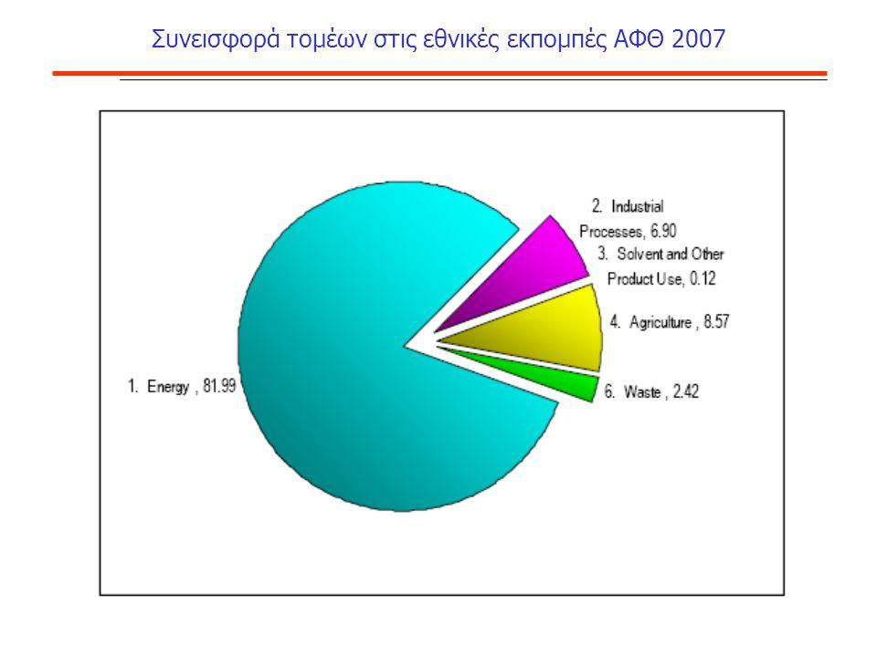 Συνεισφορά τομέων στις εθνικές εκπομπές ΑΦΘ 2007