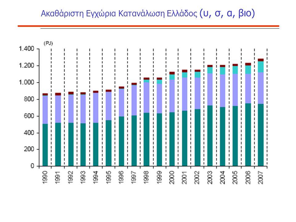 Ακαθάριστη Εγχώρια Κατανάλωση Ελλάδος (υ, σ, α, βιο)