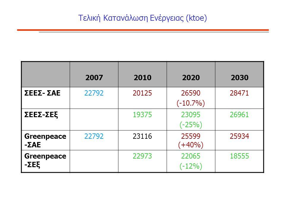 Τελική Κατανάλωση Ενέργειας (ktoe) 2007201020202030 ΣΕΕΣ- ΣΑΕ227922012526590 (-10.7%) 28471 ΣΕΕΣ-ΣΕξ1937523095 (-25%) 26961 Greenpeace -ΣΑΕ 227922311625599 (+40%) 25934 Greenpeace -ΣΕξ 2297322065 (-12%) 18555