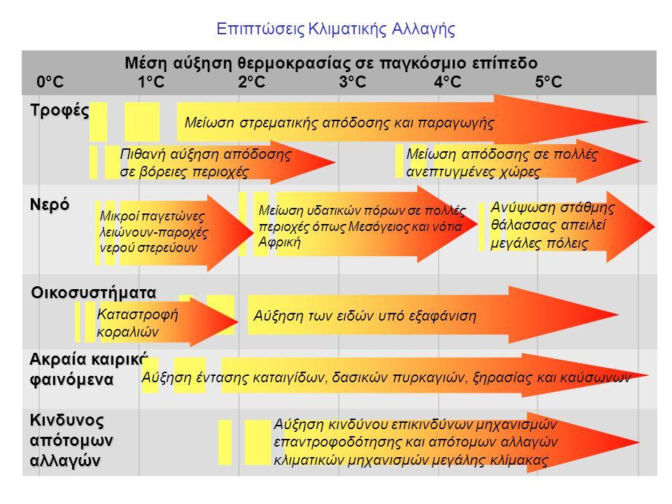 Επιπτώσεις Κλιματικής Αλλαγής 1°C2°C5°C4°C3°C Ανύψωση στάθμης θάλασσας απειλεί μεγάλες πόλεις Μείωσn στρεματικής απόδοσης και παραγωγής Τροφές Νερό Οικοσυστήματα Κινδυνος απότομων αλλαγών Μέση αύξηση θερμοκρασίας σε παγκόσμιο επίπεδο 0°C Μείωση απόδοσης σε πολλές ανεπτυγμένες χώρες Αύξηση των ειδών υπό εξαφάνιση Αύξηση κινδύνου επικινδύνων μηχανισμών επαντροφοδότησης και απότομων αλλαγών κλιματικών μηχανισμών μεγάλης κλίμακας Μείωση υδατικών πόρων σε πολλές περιοχές όπως Μεσόγειος και νότια Αφρική Μικροί παγετώνες λειώνουν-παροχές νερού στερεύουν Καταστροφή κοραλιών Ακραία καιρικά φαινόμενα Αύξηση έντασης καταιγίδων, δασικών πυρκαγιών, ξηρασίας και καύσωνων Πιθανή αύξηση απόδοσης σε βόρειες περιοχές