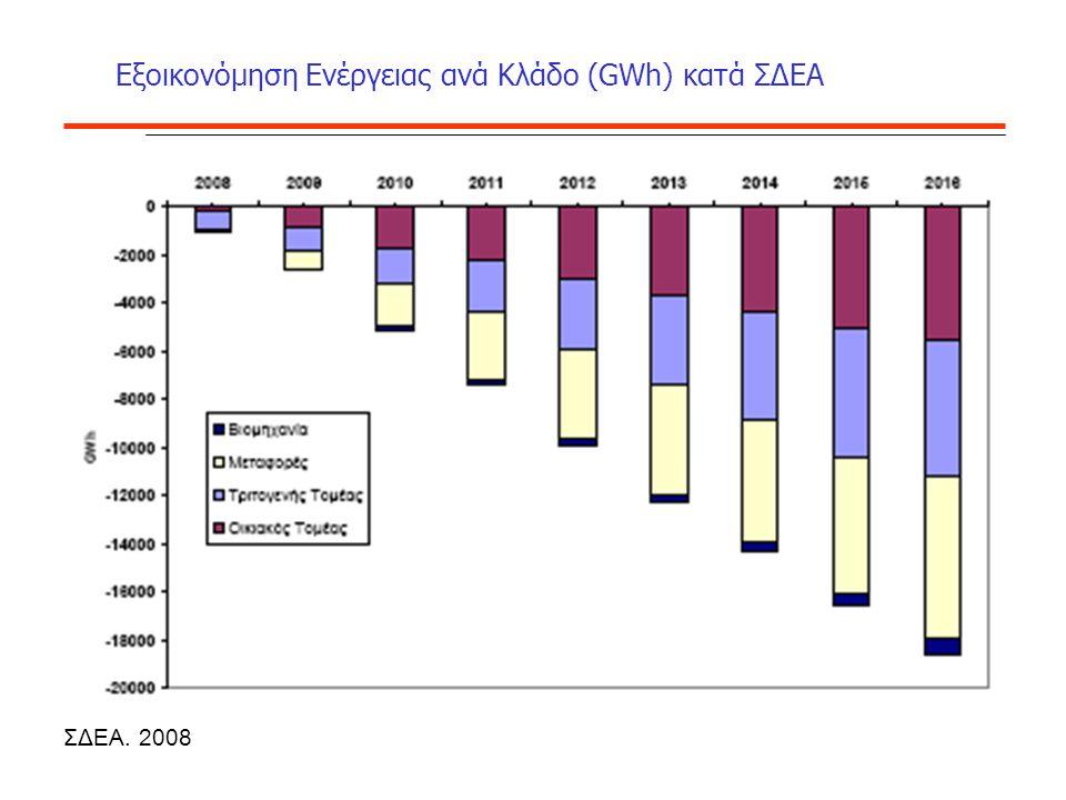 Εξοικονόμηση Ενέργειας ανά Κλάδο (GWh) κατά ΣΔΕΑ ΣΔΕΑ. 2008