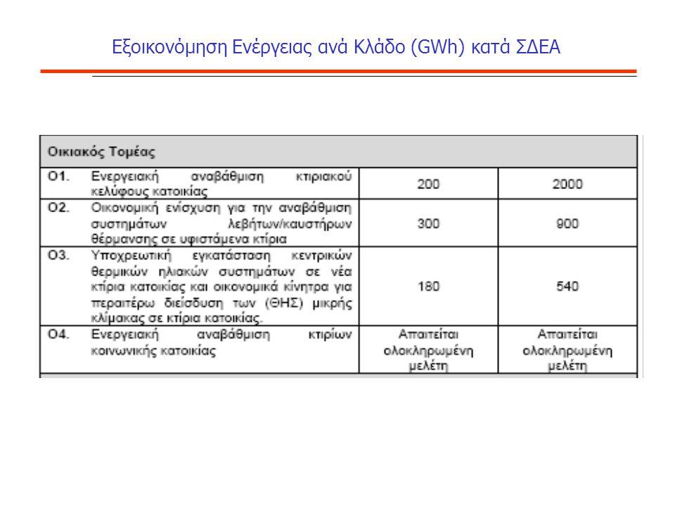 Εξοικονόμηση Ενέργειας ανά Κλάδο (GWh) κατά ΣΔΕΑ