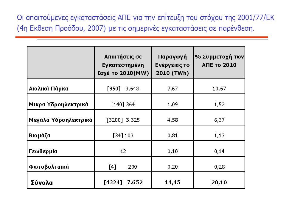 Οι απαιτούμενες εγκαταστάσεις ΑΠΕ για την επίτευξη του στόχου της 2001/77/ΕΚ (4η Εκθεση Προόδου, 2007) με τις σημερινές εγκαταστάσεις σε παρένθεση.