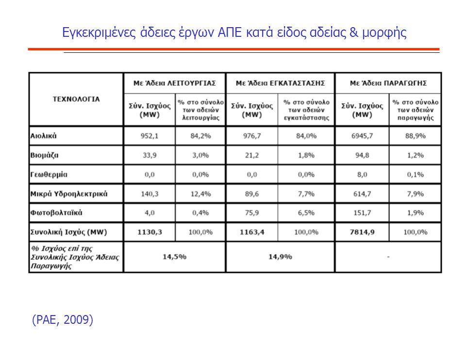 Εγκεκριμένες άδειες έργων ΑΠΕ κατά είδος αδείας & μορφής (ΡΑΕ, 2009)