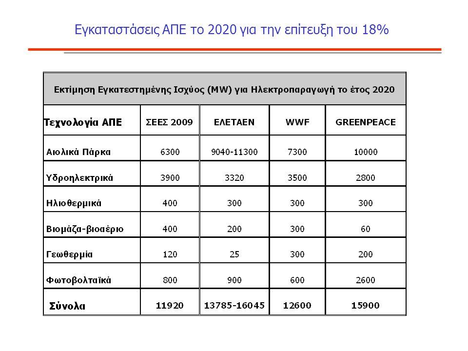 Εγκαταστάσεις ΑΠΕ το 2020 για την επίτευξη του 18%
