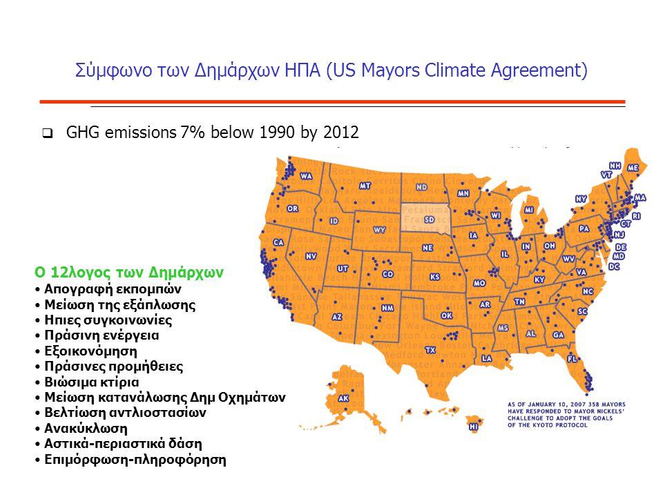 Σύμφωνο των Δημάρχων ΗΠΑ (US Mayors Climate Agreement)  GHG emissions 7% below 1990 by 2012 O 12λογος των Δημάρχων Απογραφή εκπομπών Μείωση της εξάπλωσης Ηπιες συγκοινωνίες Πράσινη ενέργεια Εξοικονόμηση Πράσινες προμήθειες Βιώσιμα κτίρια Μείωση κατανάλωσης Δημ Οχημάτων Βελτίωση αντλιοστασίων Ανακύκλωση Αστικά-περιαστικά δάση Επιμόρφωση-πληροφόρηση