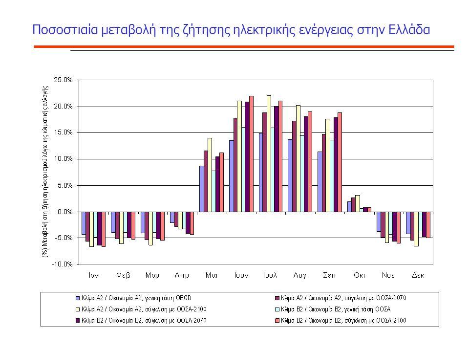 Ποσοστιαία μεταβολή της ζήτησης ηλεκτρικής ενέργειας στην Ελλάδα