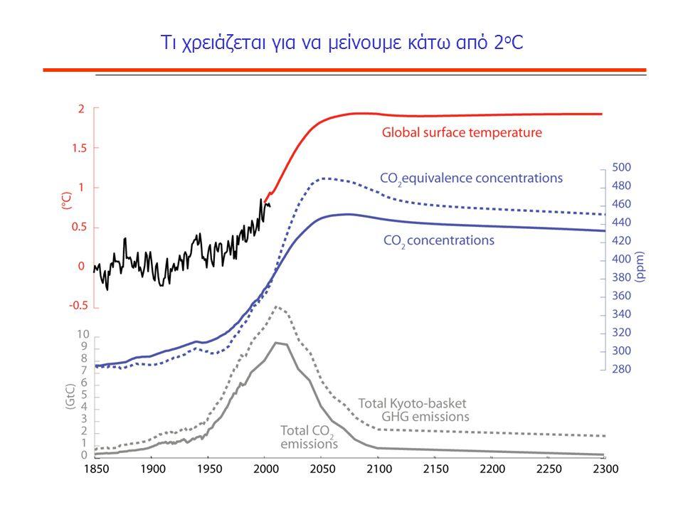 Δικαιώματα Ευρεσιτεχνίας Τεχνολογιών ΑΠΕ (OECD (2007)