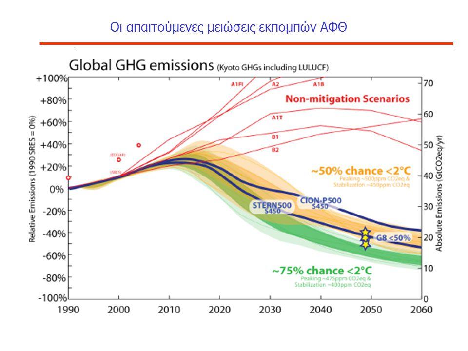 20-20-20 το 2020 : Οι προτάσεις της ΕΕ της 23-1-2008/1 Για την Ελλάδα  Τομείς εκτός 2003/87/ΕΚ, μείωση κατά 4% των εκπομπών του 2005 (66.7Εκατ) μέχρι το 2020  Τομείς εντός 2003/87/ΕΚ όπως όλα τα ΚΜ, μείωση κατά 1.74% ετησίως  Εμφαση στην δημοπράτηση – Ηλεκτρισμός δεν παίρνει κανένα δικαίωμα δωρεάν  ΑΠΕ: 18% της τελικής κατανάλωσης ενέργειας υποχρεωτικά μέχρι το 2020  Υποχρεωτικός στόχος 10% μέχρι το 2020 για βιοκαύσιμα  Εξοικονόμηση 20% ενέργειας μέχρι το 2020