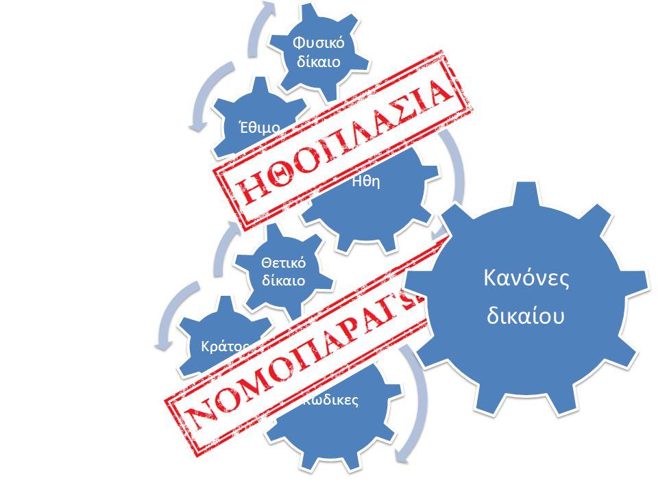 Κώδικες Κράτος Θετικό δίκαιο Ήθη Έθιμο Φυσικό δίκαιο Κανόνες δικαίου