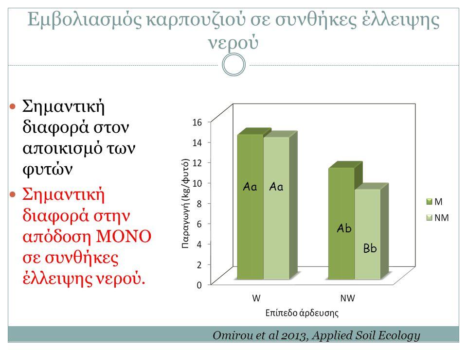 Εμβολιασμός καρπουζιού σε συνθήκες έλλειψης νερού Σημαντική διαφορά στον αποικισμό των φυτών Σημαντική διαφορά στην απόδοση ΜΟΝΟ σε συνθήκες έλλειψης νερού.