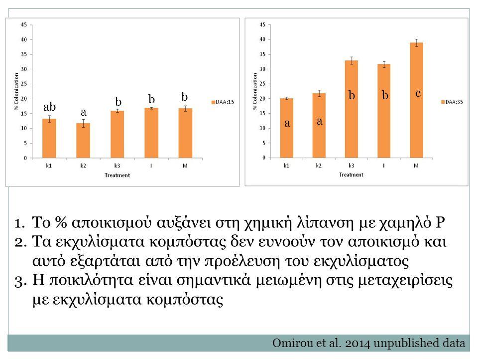 a ab b b b a a b b c 1.Το % αποικισμού αυξάνει στη χημική λίπανση με χαμηλό Ρ 2.Τα εκχυλίσματα κομπόστας δεν ευνοούν τον αποικισμό και αυτό εξαρτάται από την προέλευση του εκχυλίσματος 3.Η ποικιλότητα είναι σημαντικά μειωμένη στις μεταχειρίσεις με εκχυλίσματα κομπόστας Omirou et al.