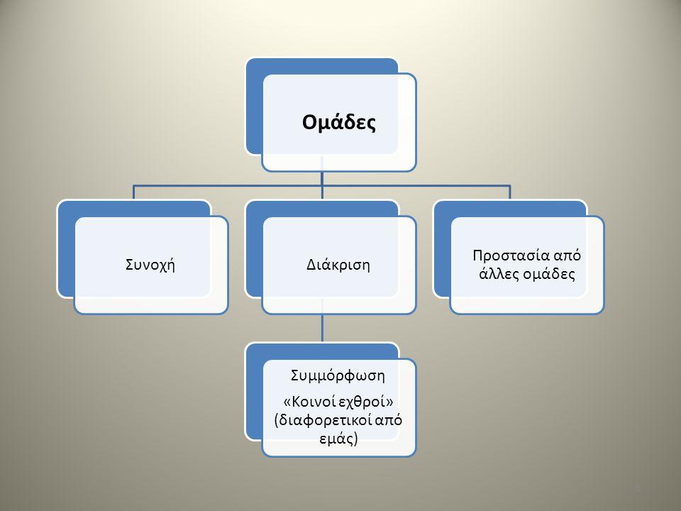 Ομάδες ΣυνοχήΔιάκριση Συμμόρφωση «Κοινοί εχθροί» (διαφορετικοί από εμάς) Προστασία από άλλες ομάδες 8