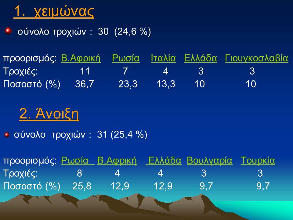 σύνολο τροχιών : 30 (24,6 %) προορισμός: Β.Αφρική Ρωσία Ιταλία Ελλάδα Γιουγκοσλαβία Τροχιές: 11 7 4 3 3 Ποσοστό (%) 36,7 23,3 13,3 10 10 2.