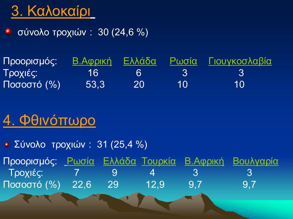 σύνολο τροχιών : 30 (24,6 %) Προορισμός: Β.Αφρική Ελλάδα Ρωσία Γιουγκοσλαβία Τροχιές: 16 6 3 3 Ποσοστό (%) 53,3 20 10 10 4.