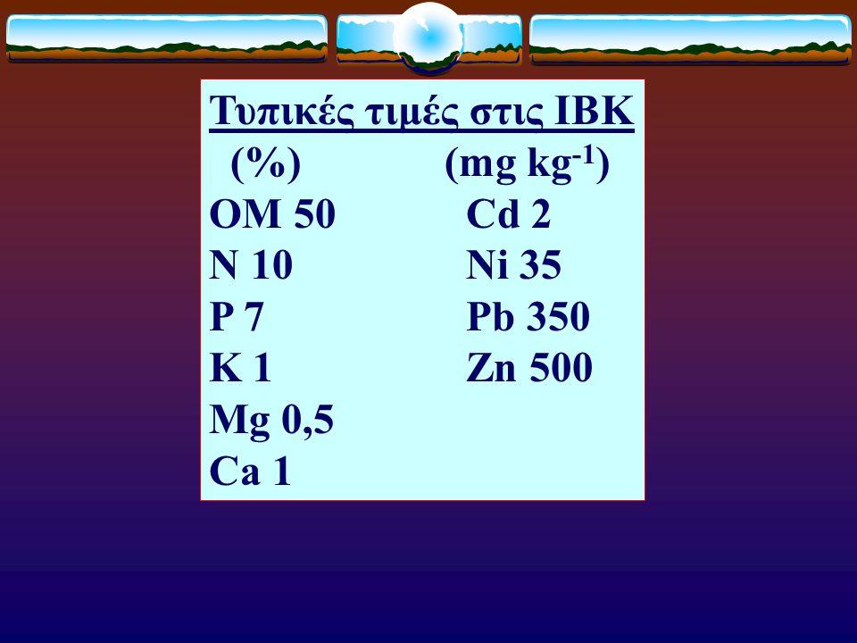 Τυπικές τιμές στις ΙΒΚ (%) (mg kg -1 ) ΟM 50Cd 2 Ν 10Ni 35 Ρ 7Pb 350 Κ 1Zn 500 Μg 0,5 Ca 1