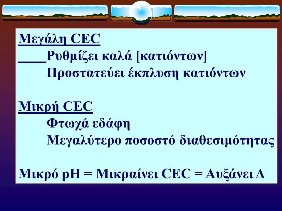 Μεγάλη CEC Ρυθμίζει καλά [κατιόντων] Προστατεύει έκπλυση κατιόντων Μικρή CEC Φτωχά εδάφη Μεγαλύτερο ποσοστό διαθεσιμότητας Μικρό pH = Μικραίνει CEC =