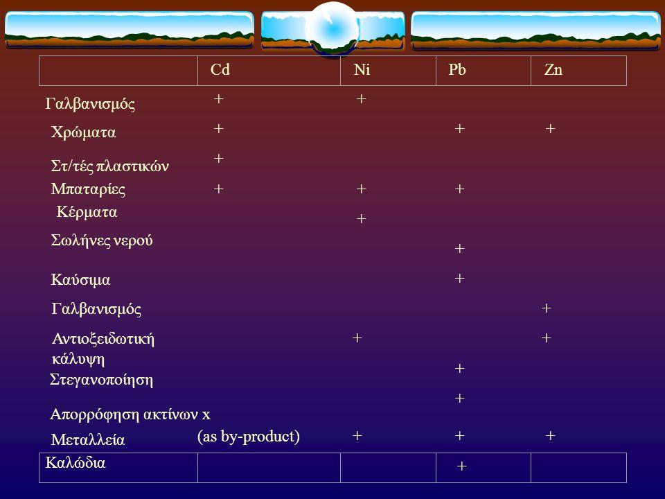 + + + + + + + + + + + + Γαλβανισμός + Αντιοξειδωτική κάλυψη + + + + (as by-product) + + + CdNiPbZn + Γαλβανισμός Χρώματα Στ/τές πλαστικών Μπαταρίες Κέ