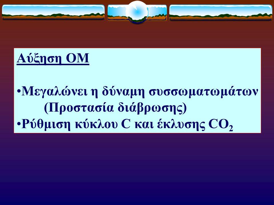 Αύξηση ΟM Μεγαλώνει η δύναμη συσσωματωμάτων (Προστασία διάβρωσης) Ρύθμιση κύκλου C και έκλυσης CO 2