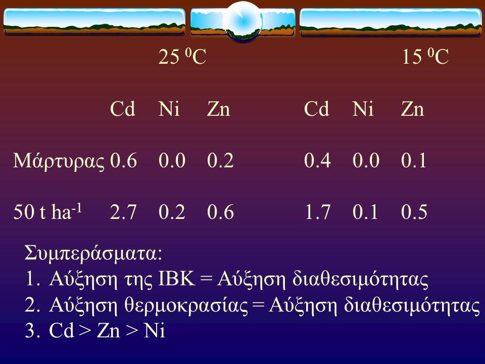 25 0 C 15 0 C CdNiZnCdNiZn Μάρτυρας0.60.00.20.40.00.1 50 t ha -1 2.70.20.61.70.10.5 Συμπεράσματα: 1.Αύξηση της ΙΒΚ = Αύξηση διαθεσιμότητας 2.Αύξηση θε