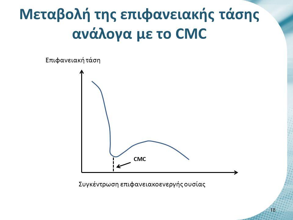 Μεταβολή της επιφανειακής τάσης ανάλογα με το CMC 18 CMC Επιφανειακή τάση Συγκέντρωση επιφανειακοενεργής ουσίας