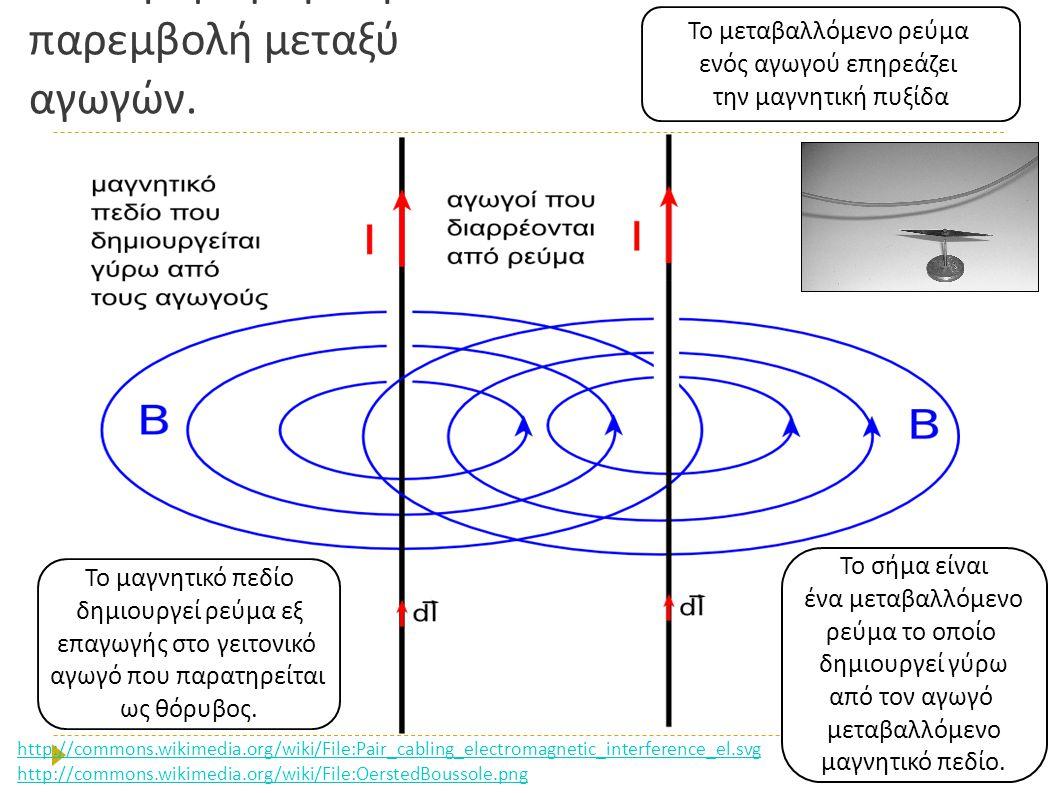 Ηλεκτρομαγνητική παρεμβολή μεταξύ αγωγών. Το σήμα είναι ένα μεταβαλλόμενο ρεύμα το ο π οίο δημιουργεί γύρω α π ό τον αγωγό μεταβαλλόμενο μαγνητικό π ε