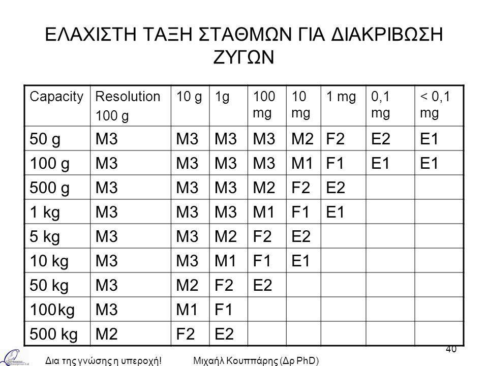 Δια της γνώσης η υπεροχή!Μιχαήλ Κουππάρης (Δρ PhD) 40 ΕΛΑΧΙΣΤΗ ΤΑΞΗ ΣΤΑΘΜΩΝ ΓΙΑ ΔΙΑΚΡΙΒΩΣΗ ΖΥΓΩΝ CapacityResolution 100 g 10 g1g100 mg 10 mg 1 mg0,1 mg < 0,1 mg 50 gM3 M2F2E2E1 100 gM3 M1F1E1 500 gM3 M2F2E2 1 kgM3 M1F1E1 5 kgM3 M2F2E2 10 kgM3 M1F1E1 50 kgM3M2F2E2 100kgM3M1F1 500 kgM2F2E2