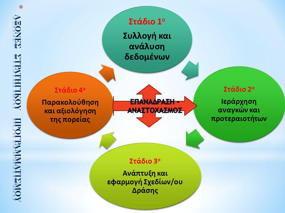Στάδιο 1 ο Συλλογή και ανάλυση δεδομένων Στάδιο 2 ο Ιεράρχηση αναγκών και προτεραιοτήτων Στάδιο 3 ο Ανάπτυξη και εφαρμογή Σχεδίων/ου Δράσης Στάδιο 4 ο Παρακολούθηση και αξιολόγηση της πορείας