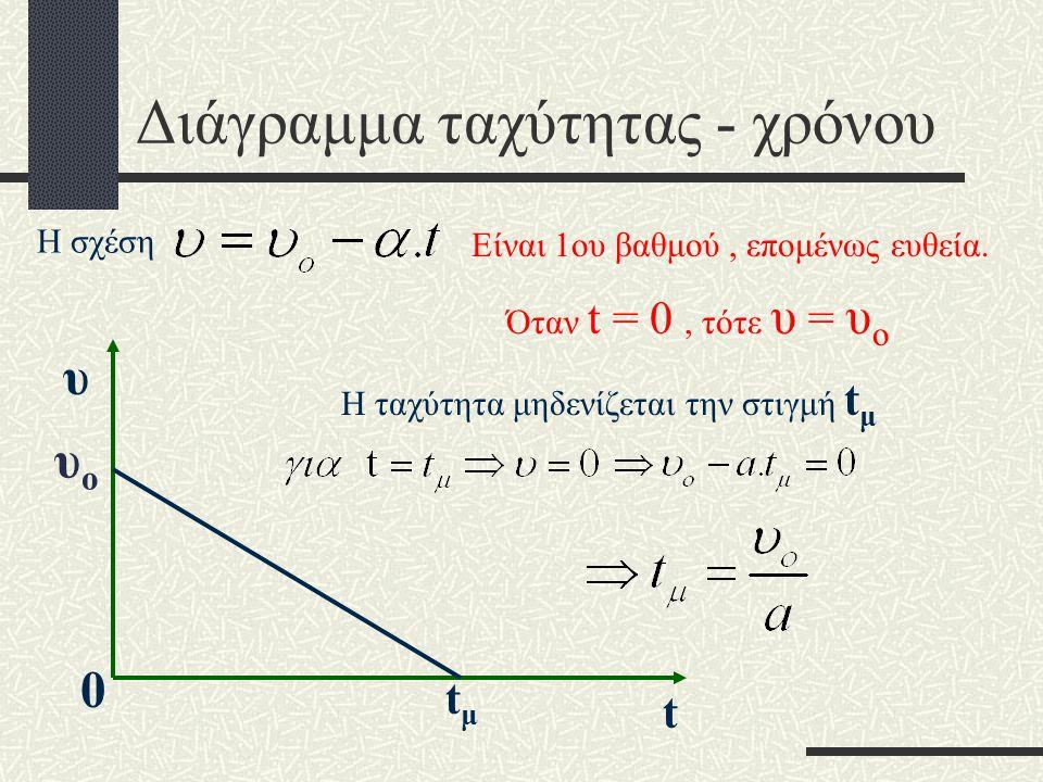 Παρατήρηση Στην ομαλά επιβραδυνόμενη κίνηση η επιτάχυνση είναι αρνητική, οπότε η σχέση : γράφεται : Πολλές φορές την γράφουμε Εννοείται ότι α είναι η