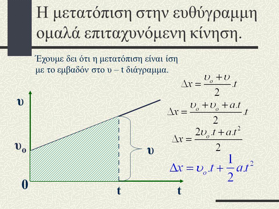 Διάγραμμα ταχύτητας - χρόνου Είναι 1ου βαθμού, επομένως ευθεία. Όταν t = 0, τότε υ = υ o υoυo 0 t υ Η σχέση Η ταχύτητα μηδενίζεται την στιγμή t μ tμtμ