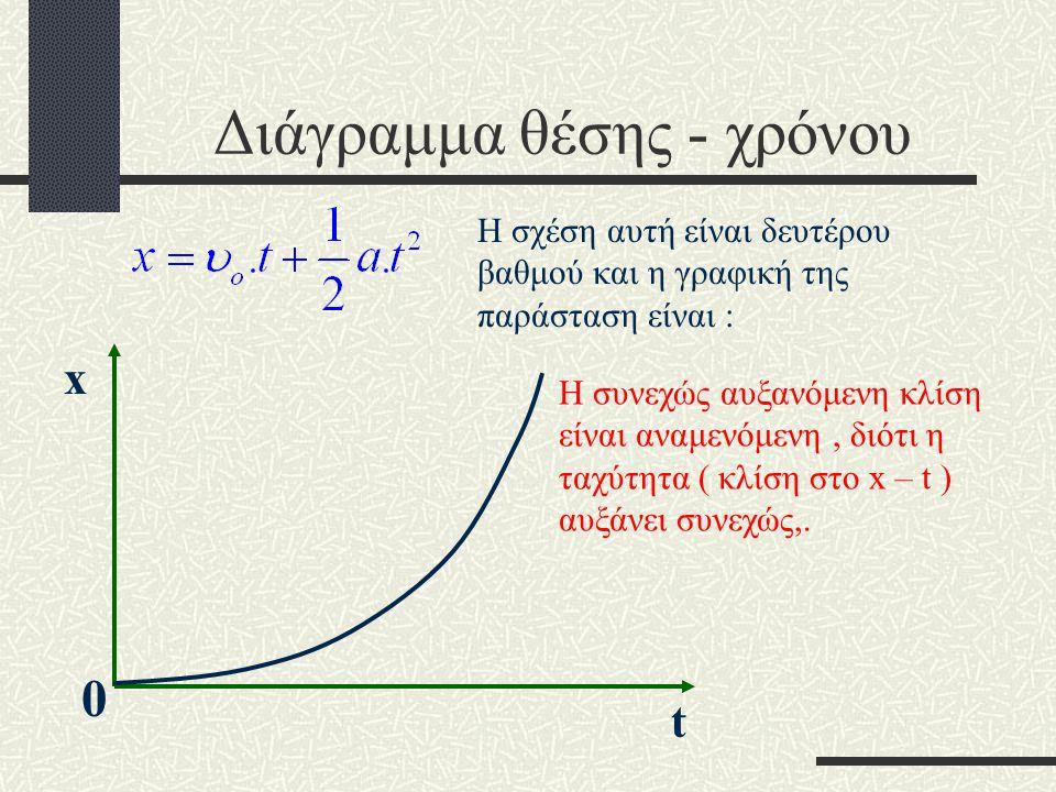 Παρατήρηση Αν τώρα x o = 0, τότε : Η εξίσωση θέσης του κινητού.