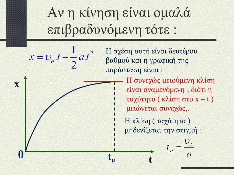 Διάγραμμα θέσης - χρόνου Η σχέση αυτή είναι δευτέρου βαθμού και η γραφική της παράσταση είναι : 0 tx Η συνεχώς αυξανόμενη κλίση είναι αναμενόμενη, διό
