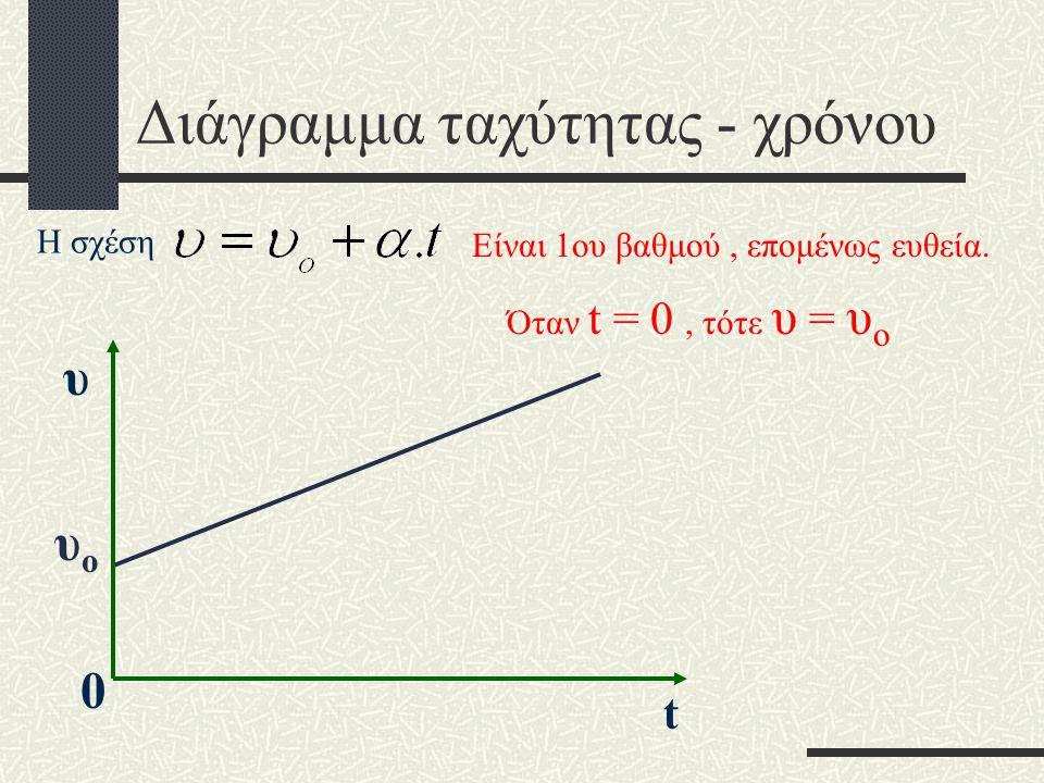 Αν τώρα t o = 0 η σχέση γίνεται :