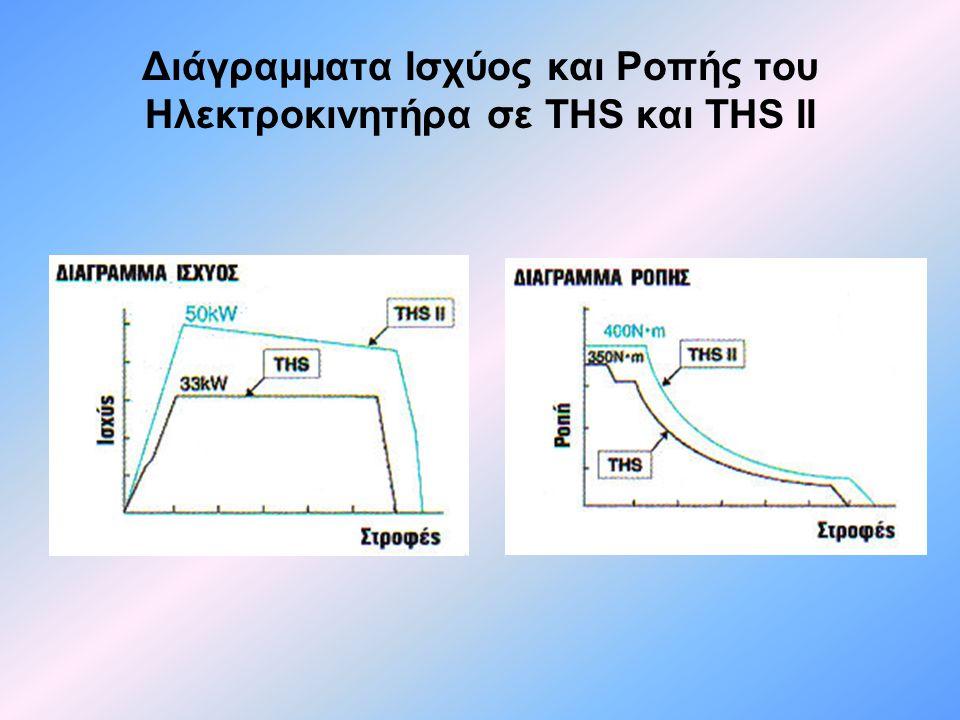 Διάγραμματα Ισχύος και Ροπής του Ηλεκτροκινητήρα σε THS και THS II